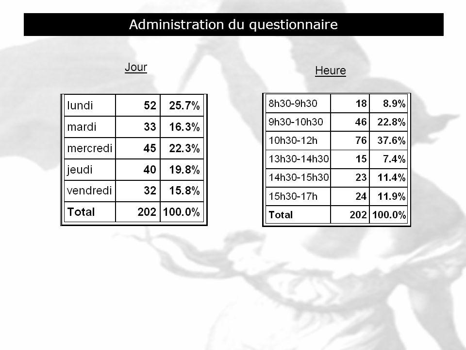 Administration du questionnaire Jour Heure