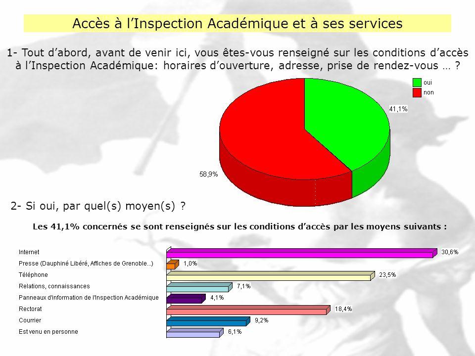 Accès à lInspection Académique et à ses services 3- Et avez-vous trouvé facilement les informations que vous recherchiez .