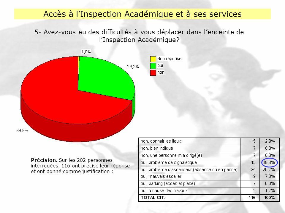 6- Les horaires douverture de lInspection Académique vous satisfont-ils .