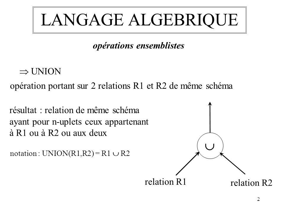 3 LANGAGE ALGEBRIQUE opérations ensemblistes DIFFERENCE - relation 1 relation 2 opération portant sur 2 relations de même schéma résultat : relation de même schéma ayant pour n-uplets ceux appartenant à R1 mais pas à R2 notation : DIFFERENCE(R1,R2) = R1 - R2