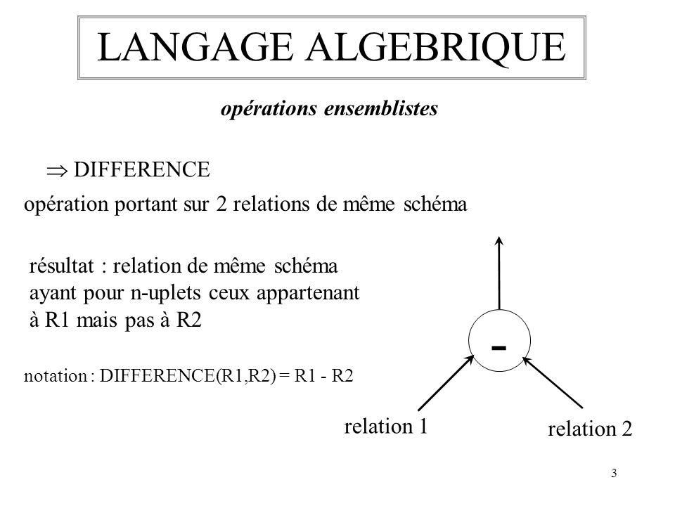 4 LANGAGE ALGEBRIQUE opérations ensemblistes PRODUIT CARTESIEN X relation R1 relation R2 opération portant sur 2 relations R1 et R2 notation : R1 X R2 résultat : relation ayant pour schéma la juxtaposition des schémas de R1 et R2 et pour n-uplets toutes les combinaisons des n-uplets de R1 et R2