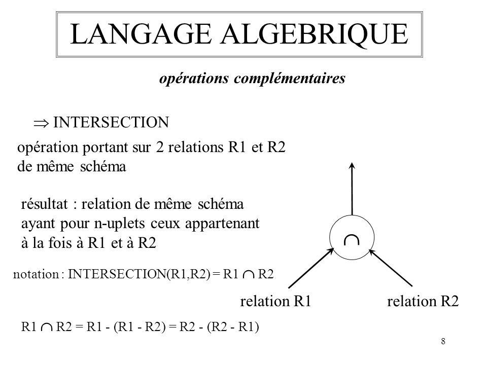 9 LANGAGE ALGEBRIQUE opérations complémentaires QUOTIENT opération portant sur 2 relations R1 (A1,A2,…,An) et R2 (Ap+1,Ap+2,…,An) % relation R1 relation R2 résultat : relation de schéma (A1,A2,…,Ap) ayant pour p-uplets t ceux tels que pour tout (n-p)-uplet u de R2, le n-uplet tu est dans R1 notation : R1 % R2