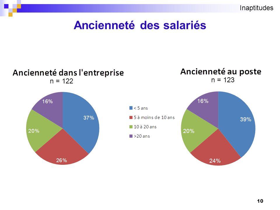 10 Ancienneté des salariés n = 122 n = 123 Inaptitudes