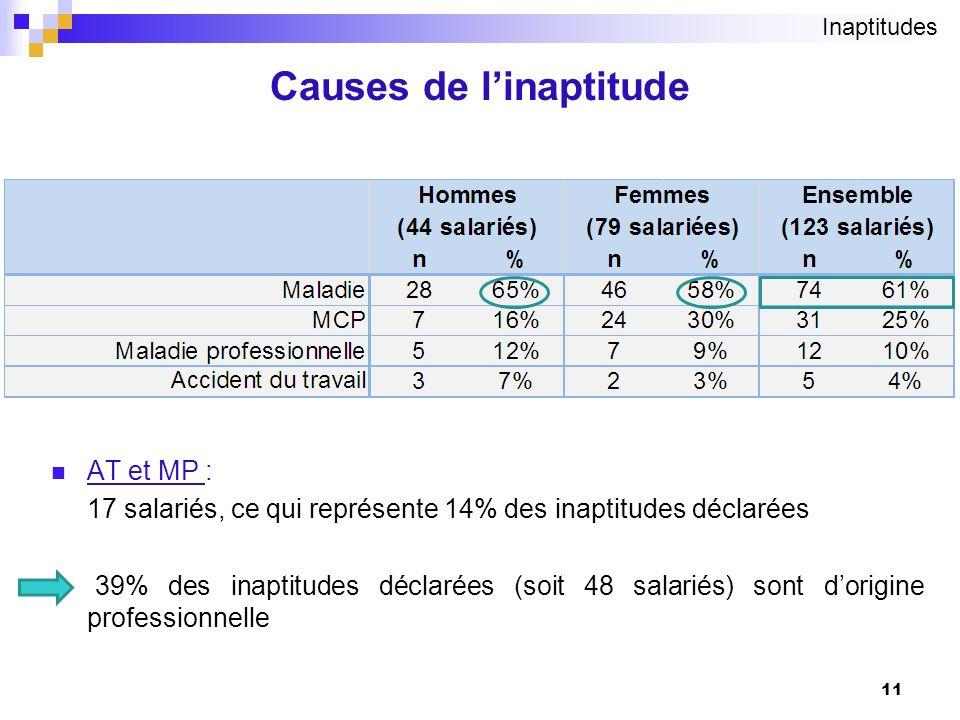 Causes de linaptitude 11 AT et MP : 17 salariés, ce qui représente 14% des inaptitudes déclarées 39% des inaptitudes déclarées (soit 48 salariés) sont