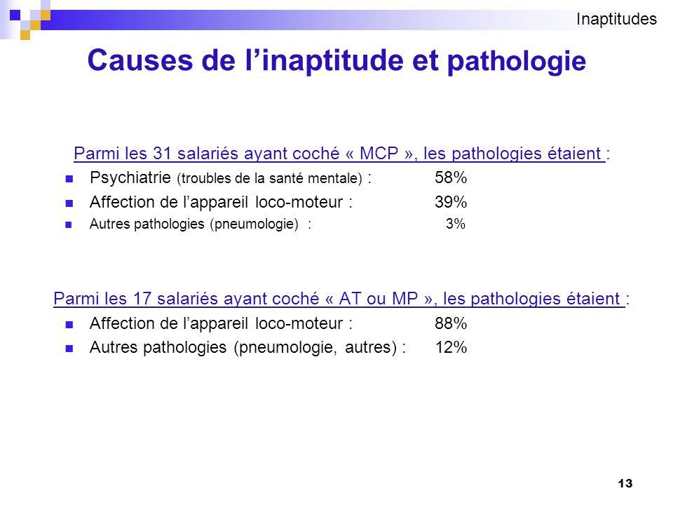 13 Parmi les 31 salariés ayant coché « MCP », les pathologies étaient : Psychiatrie (troubles de la santé mentale) : 58% Affection de lappareil loco-m