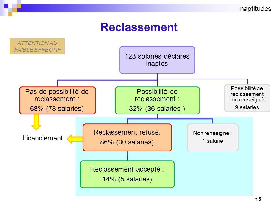 15 Reclassement ATTENTION AU FAIBLE EFFECTIF Inaptitudes Licenciement 123 salariés déclarés inaptes Possibilité de reclassement : 32% (36 salariés ) R