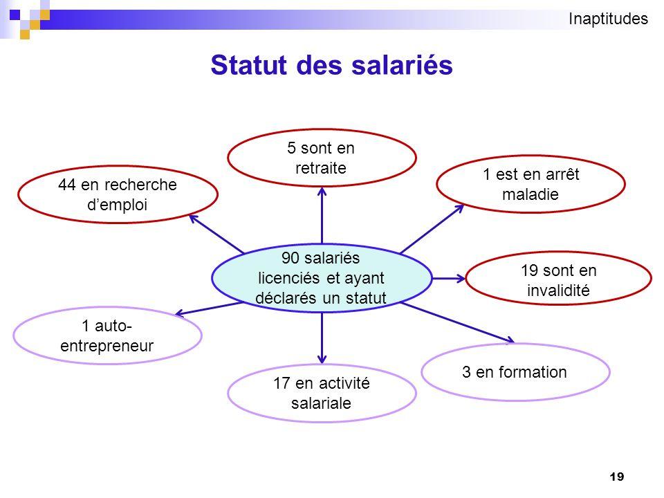 19 Statut des salariés 90 salariés licenciés et ayant déclarés un statut 17 en activité salariale 1 auto- entrepreneur 3 en formation 1 est en arrêt m