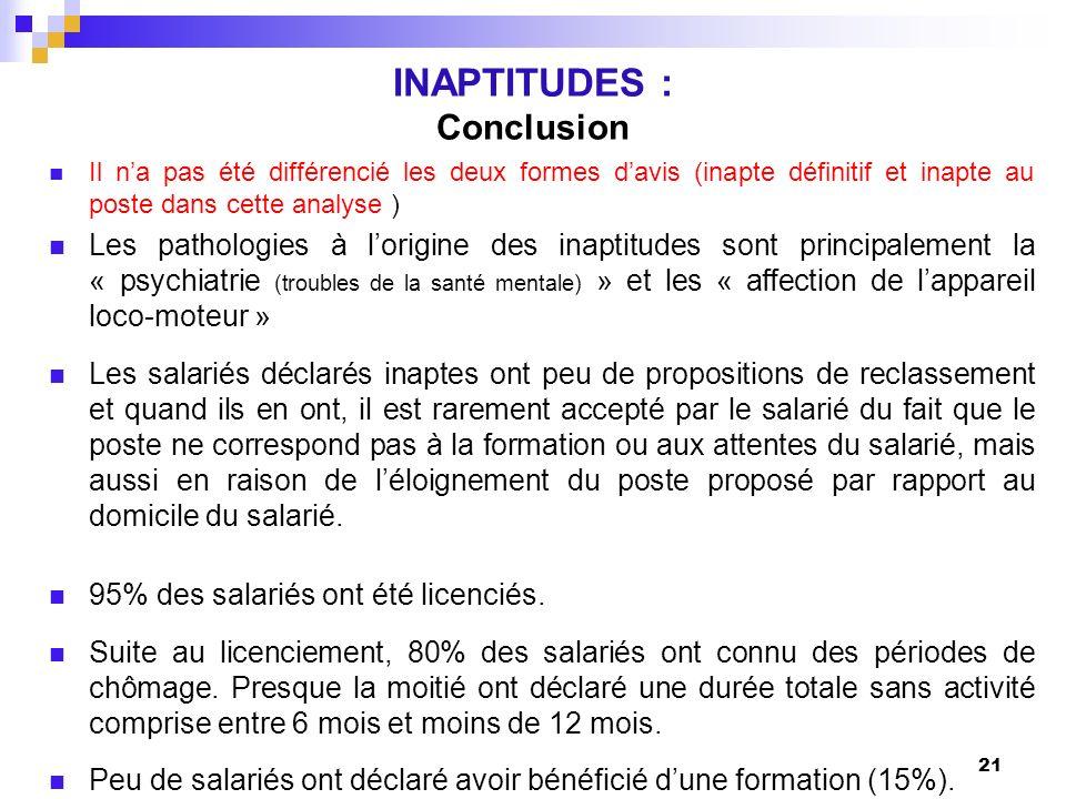 21 INAPTITUDES : Conclusion Il na pas été différencié les deux formes davis (inapte définitif et inapte au poste dans cette analyse ) Les pathologies