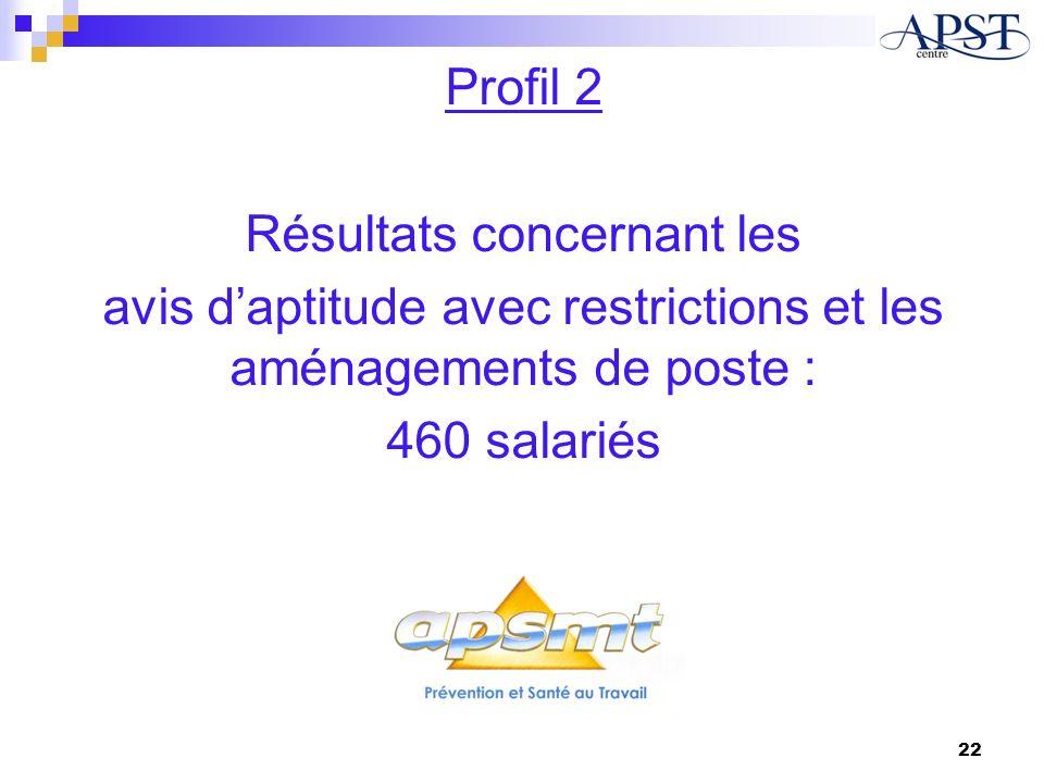 Profil 2 Résultats concernant les avis daptitude avec restrictions et les aménagements de poste : 460 salariés 22