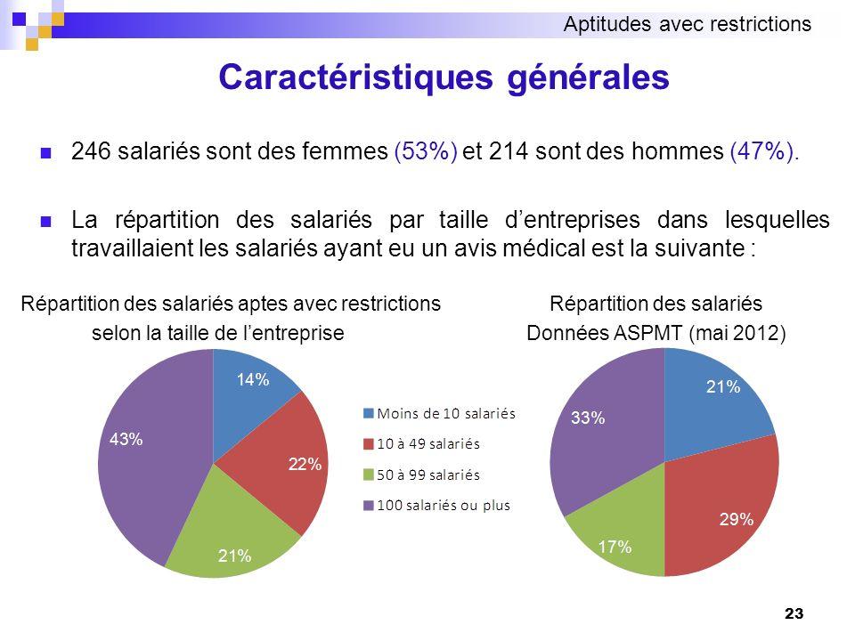 246 salariés sont des femmes (53%) et 214 sont des hommes (47%). La répartition des salariés par taille dentreprises dans lesquelles travaillaient les