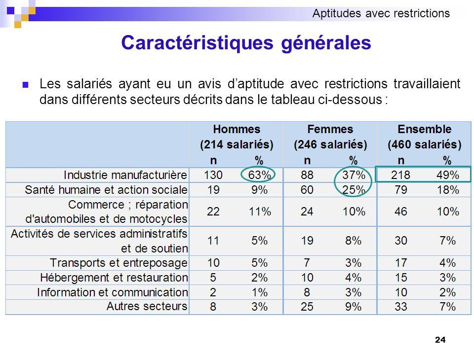 Les salariés ayant eu un avis daptitude avec restrictions travaillaient dans différents secteurs décrits dans le tableau ci-dessous : 24 Caractéristiq