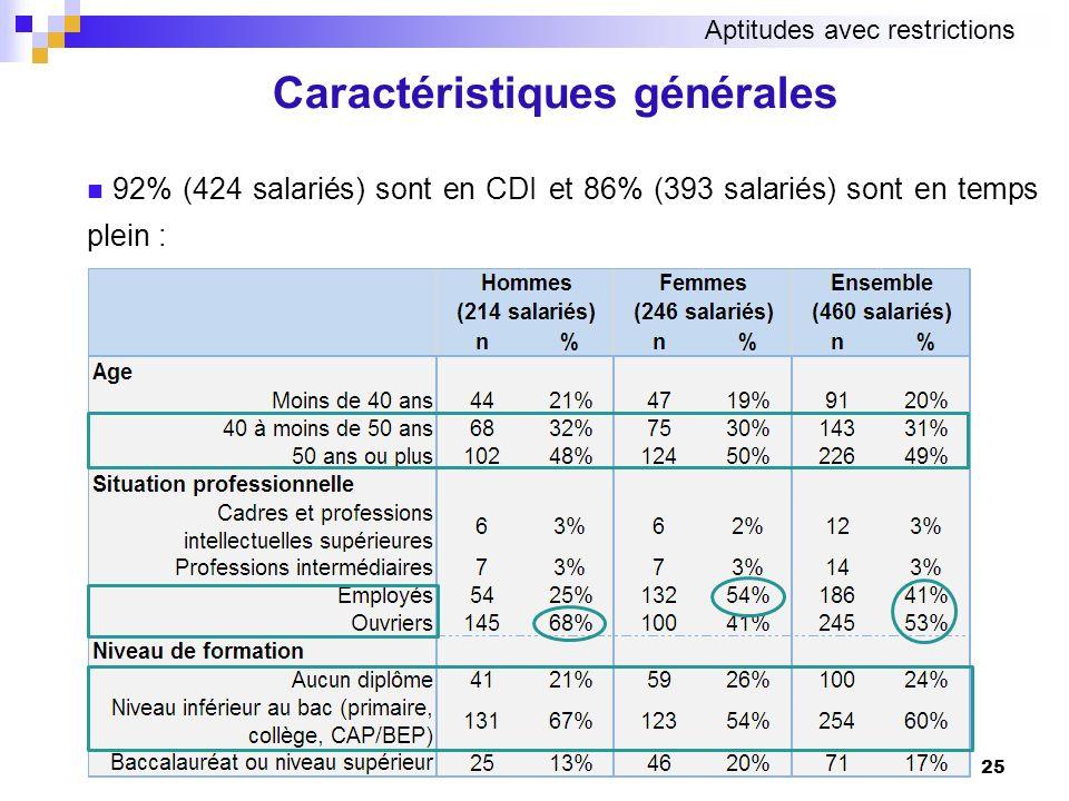 92% (424 salariés) sont en CDI et 86% (393 salariés) sont en temps plein : 25 Caractéristiques générales Aptitudes avec restrictions