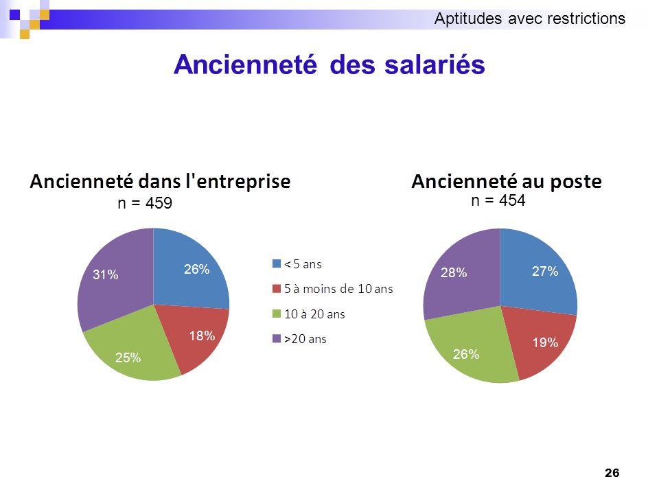 26 Ancienneté des salariés n = 459 n = 454 Aptitudes avec restrictions