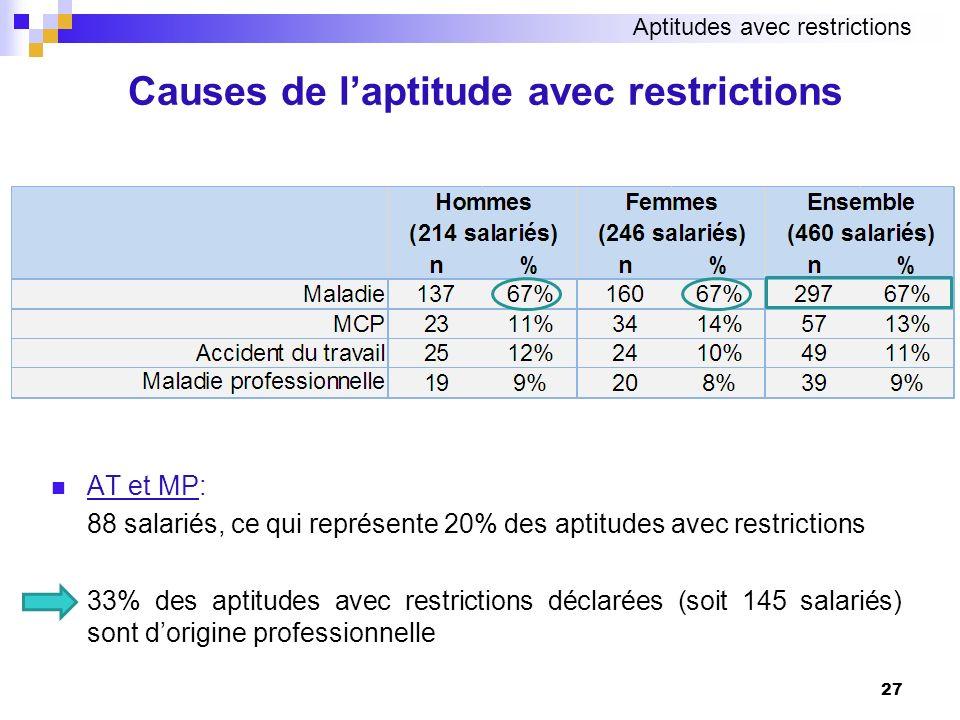 27 Causes de laptitude avec restrictions AT et MP: 88 salariés, ce qui représente 20% des aptitudes avec restrictions 33% des aptitudes avec restricti