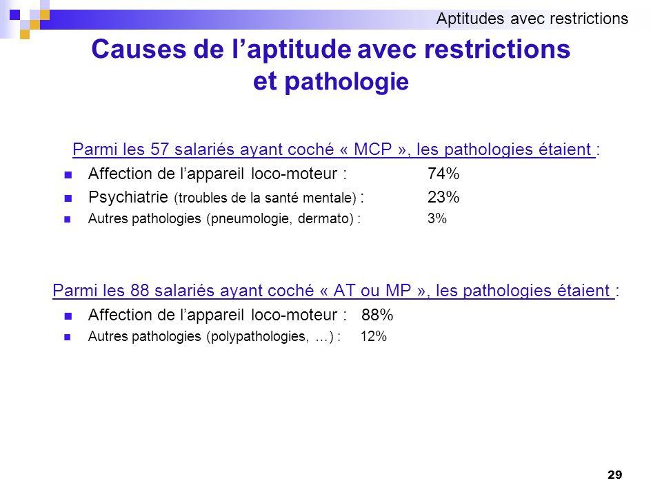 29 Parmi les 57 salariés ayant coché « MCP », les pathologies étaient : Affection de lappareil loco-moteur : 74% Psychiatrie (troubles de la santé men