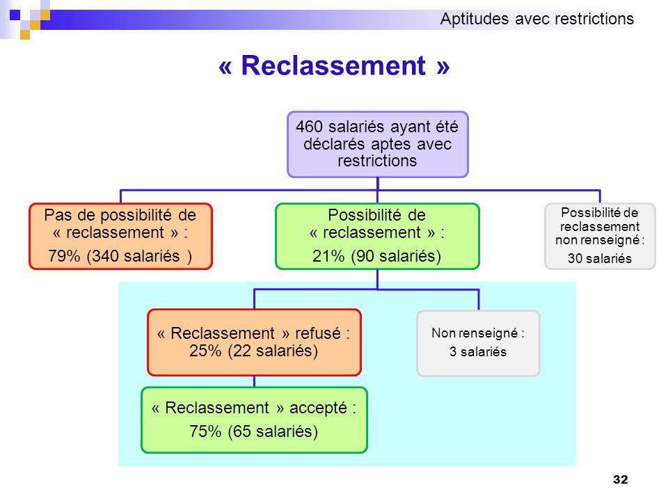 32 « Reclassement » Aptitudes avec restrictions 460 salariés ayant été déclarés aptes avec restrictions Possibilité de « reclassement » : 21% (90 sala