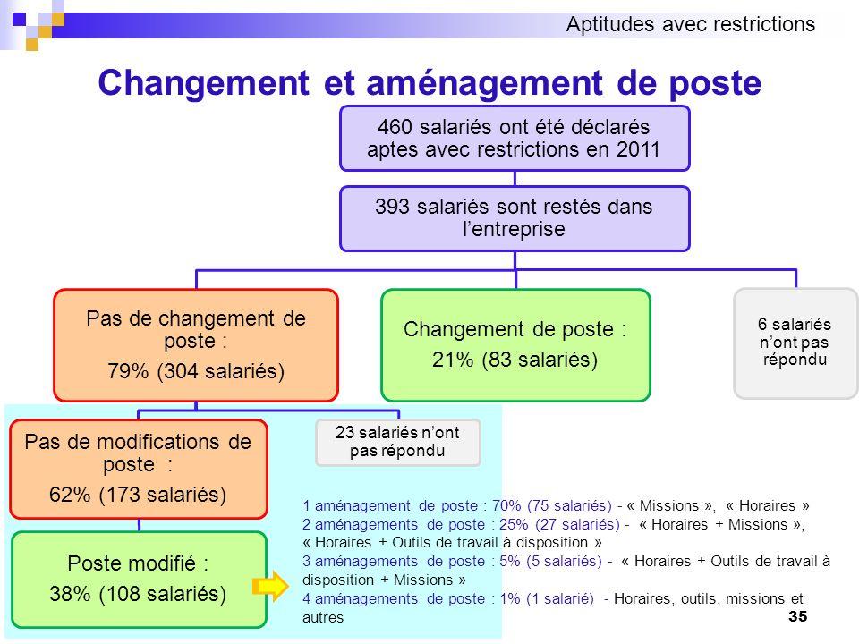 Changement et aménagement de poste 1 aménagement de poste : 70% (75 salariés) - « Missions », « Horaires » 2 aménagements de poste : 25% (27 salariés)