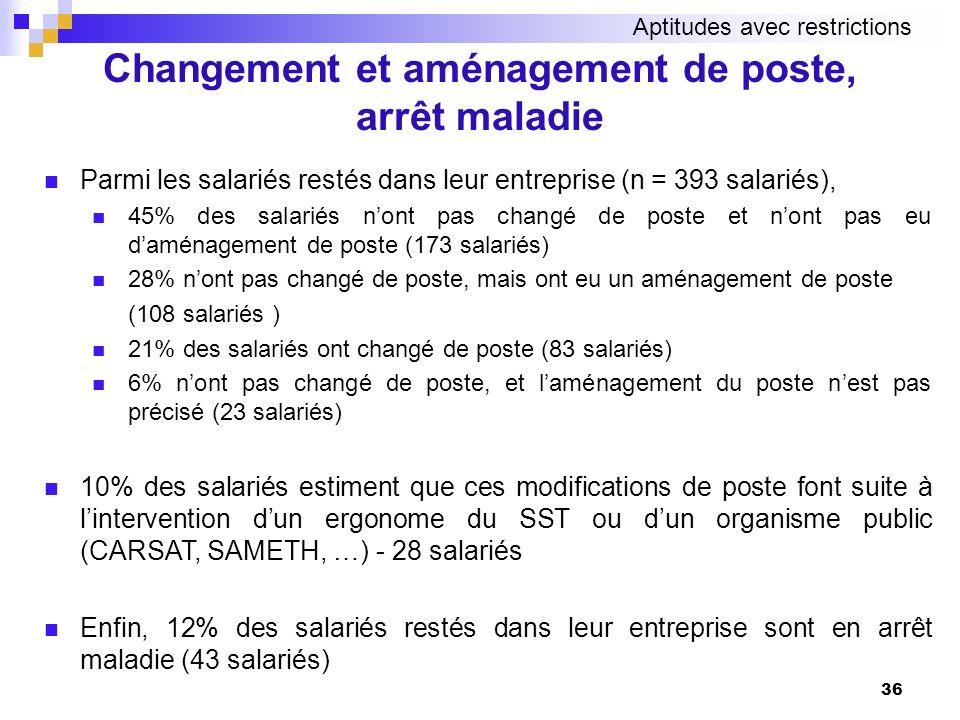 Parmi les salariés restés dans leur entreprise (n = 393 salariés), 45% des salariés nont pas changé de poste et nont pas eu daménagement de poste (173