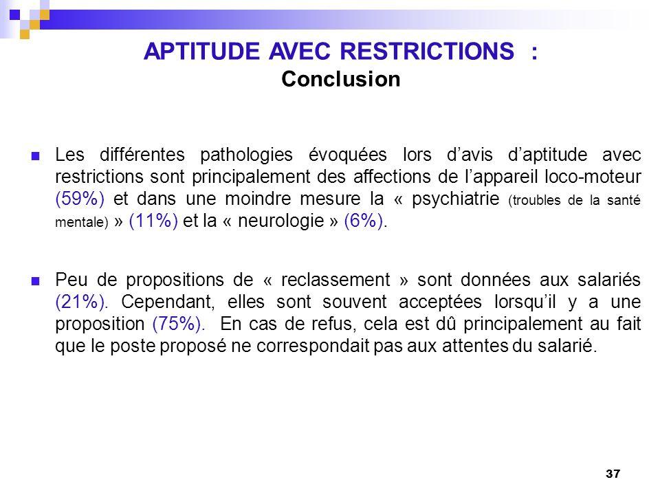 37 Les différentes pathologies évoquées lors davis daptitude avec restrictions sont principalement des affections de lappareil loco-moteur (59%) et da