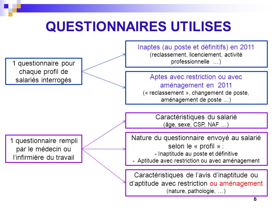 QUESTIONNAIRES UTILISES 5 1 questionnaire pour chaque profil de salariés interrogés Inaptes (au poste et définitifs) en 2011 (reclassement, licencieme