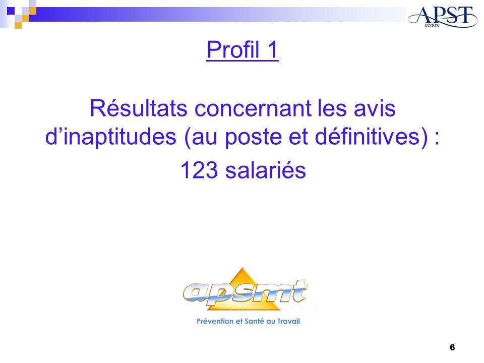 Profil 1 Résultats concernant les avis dinaptitudes (au poste et définitives) : 123 salariés 6