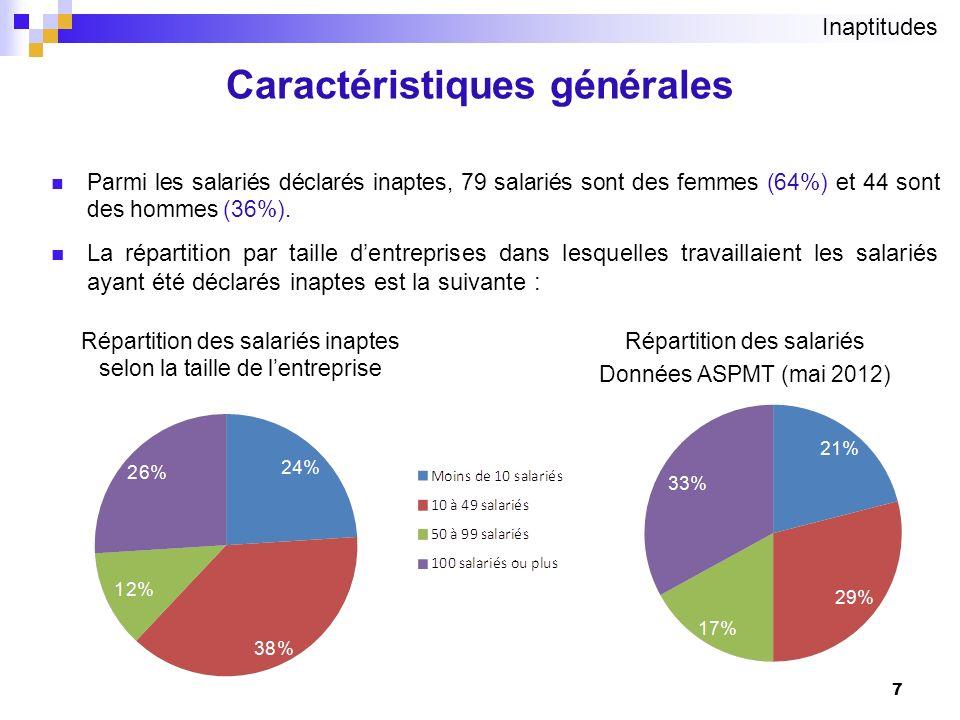 Caractéristiques générales Parmi les salariés déclarés inaptes, 79 salariés sont des femmes (64%) et 44 sont des hommes (36%). La répartition par tail