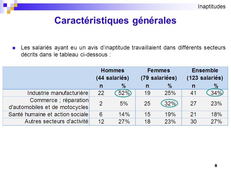 Caractéristiques générales 8 Les salariés ayant eu un avis dinaptitude travaillaient dans différents secteurs décrits dans le tableau ci-dessous : Ina