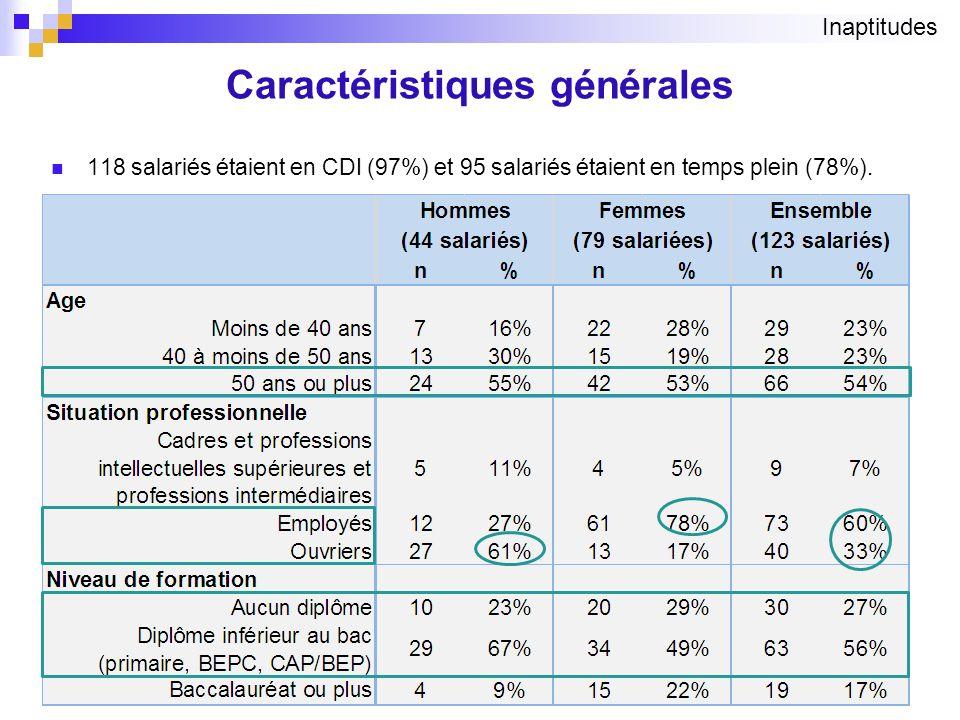 Caractéristiques générales 118 salariés étaient en CDI (97%) et 95 salariés étaient en temps plein (78%). 9 Inaptitudes