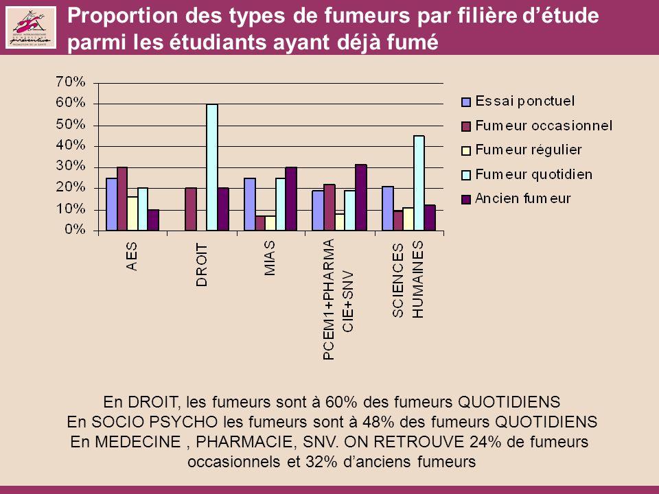Proportion des types de fumeurs par filière détude parmi les étudiants ayant déjà fumé En DROIT, les fumeurs sont à 60% des fumeurs QUOTIDIENS En SOCI