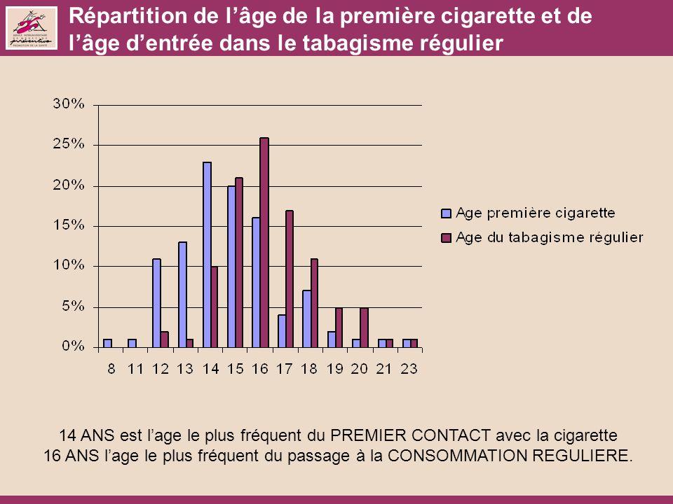 Répartition de lâge de la première cigarette et de lâge dentrée dans le tabagisme régulier 14 ANS est lage le plus fréquent du PREMIER CONTACT avec la cigarette 16 ANS lage le plus fréquent du passage à la CONSOMMATION REGULIERE.