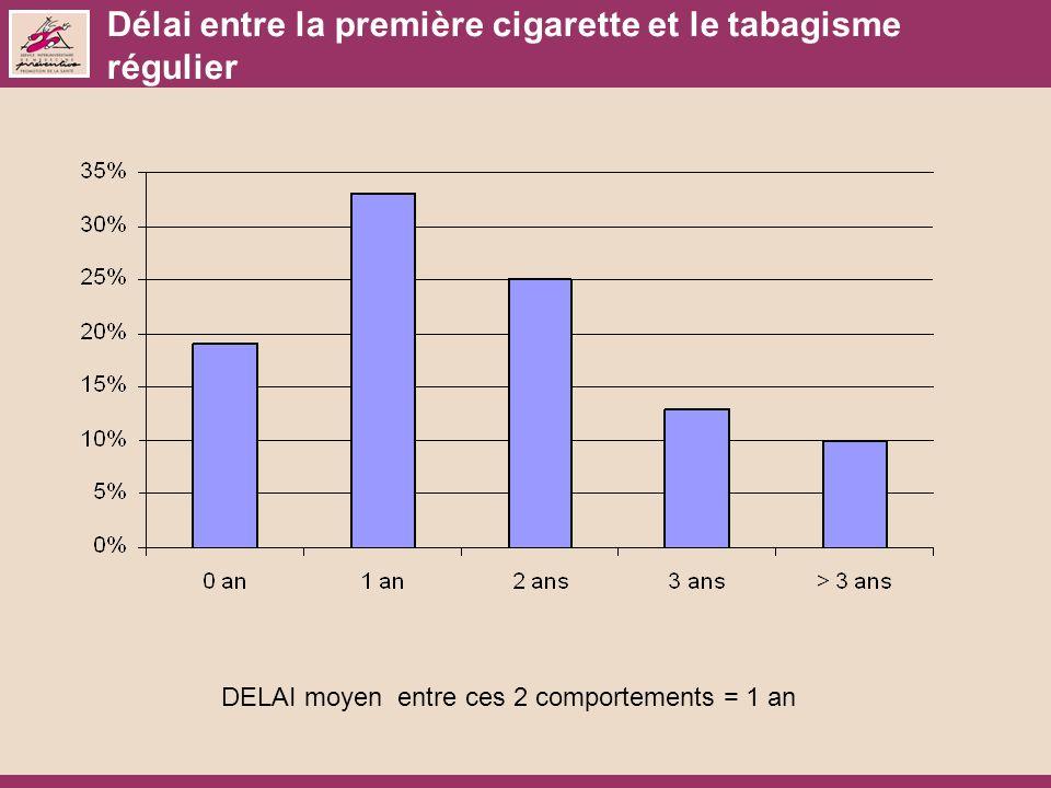 Délai entre la première cigarette et le tabagisme régulier DELAI moyen entre ces 2 comportements = 1 an
