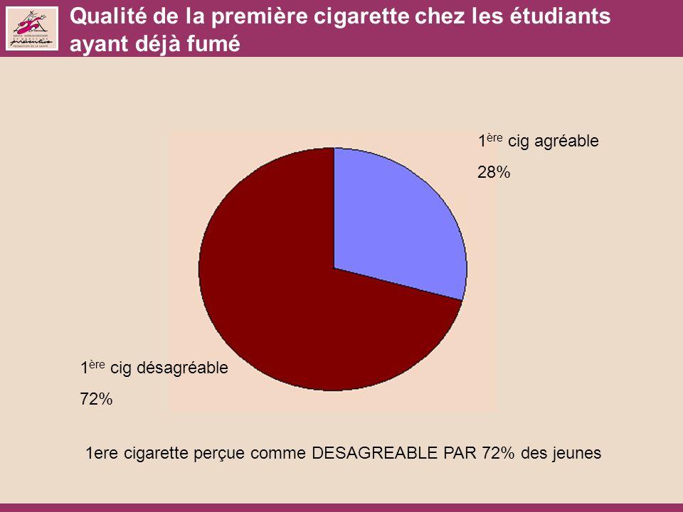 Qualité de la première cigarette chez les étudiants ayant déjà fumé 1 ère cig agréable 28% 1 ère cig désagréable 72% 1ere cigarette perçue comme DESAGREABLE PAR 72% des jeunes