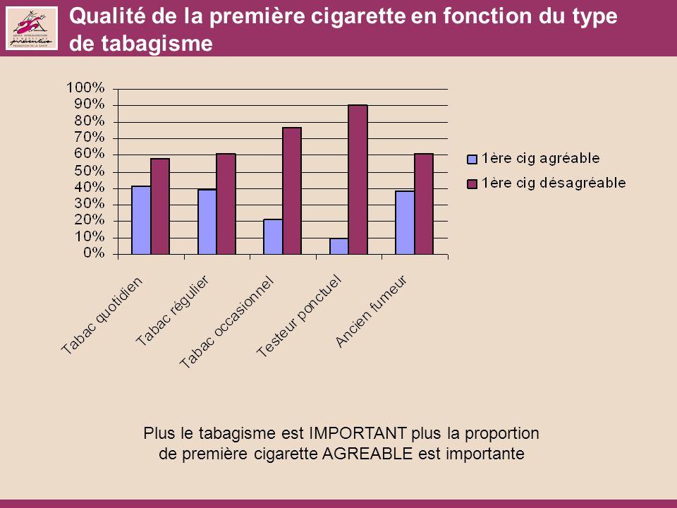 Qualité de la première cigarette en fonction du type de tabagisme Plus le tabagisme est IMPORTANT plus la proportion de première cigarette AGREABLE est importante