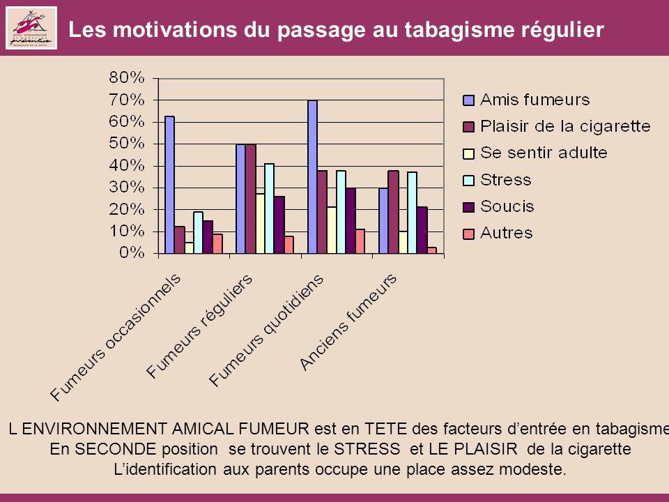 Les motivations du passage au tabagisme régulier L ENVIRONNEMENT AMICAL FUMEUR est en TETE des facteurs dentrée en tabagisme En SECONDE position se tr