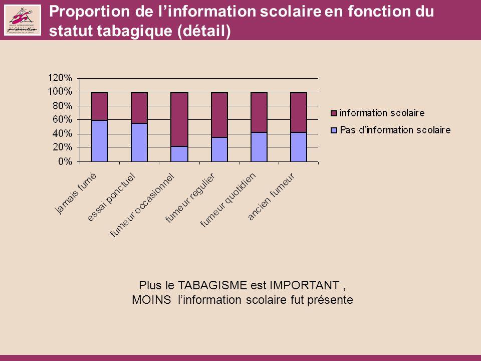 Proportion de linformation scolaire en fonction du statut tabagique (détail) Plus le TABAGISME est IMPORTANT, MOINS linformation scolaire fut présente