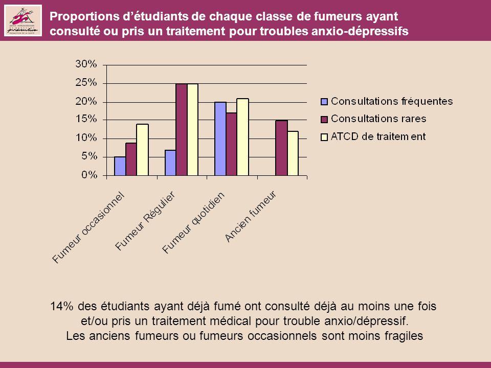 Proportions détudiants de chaque classe de fumeurs ayant consulté ou pris un traitement pour troubles anxio-dépressifs 14% des étudiants ayant déjà fu