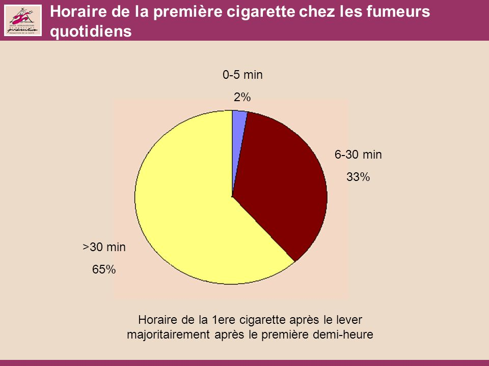 Horaire de la première cigarette chez les fumeurs quotidiens 0-5 min 2% 6-30 min 33% >30 min 65% Horaire de la 1ere cigarette après le lever majoritairement après le première demi-heure