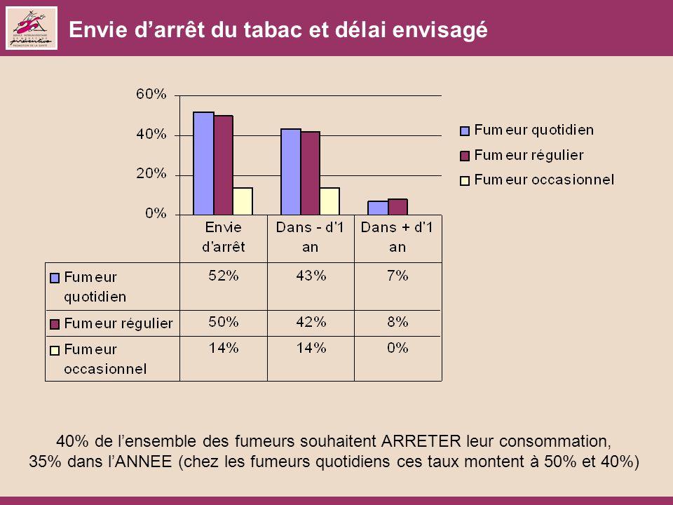Envie darrêt du tabac et délai envisagé 40% de lensemble des fumeurs souhaitent ARRETER leur consommation, 35% dans lANNEE (chez les fumeurs quotidiens ces taux montent à 50% et 40%)