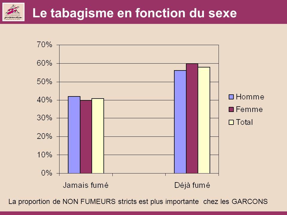 Le tabagisme en fonction du sexe La proportion de NON FUMEURS stricts est plus importante chez les GARCONS