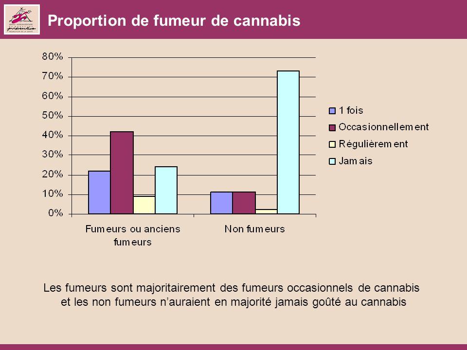Proportion de fumeur de cannabis Les fumeurs sont majoritairement des fumeurs occasionnels de cannabis et les non fumeurs nauraient en majorité jamais goûté au cannabis