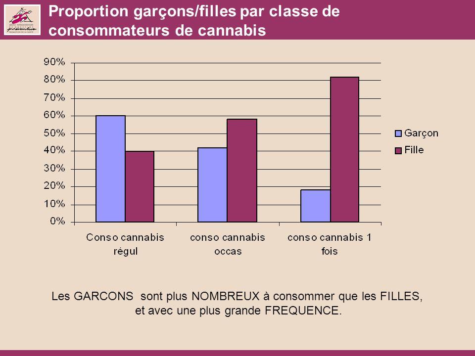 Proportion garçons/filles par classe de consommateurs de cannabis Les GARCONS sont plus NOMBREUX à consommer que les FILLES, et avec une plus grande FREQUENCE.