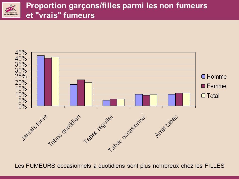Proportion garçons/filles parmi les non fumeurs et vrais fumeurs Les FUMEURS occasionnels à quotidiens sont plus nombreux chez les FILLES