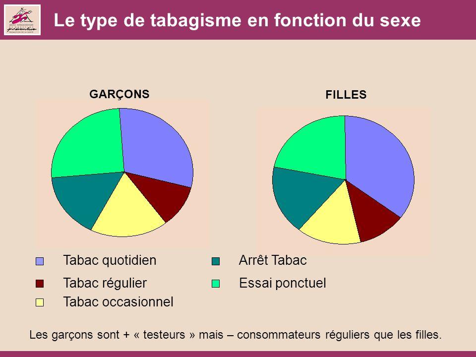 Le type de tabagisme en fonction du sexe GARÇONS FILLES Tabac quotidien Tabac régulier Tabac occasionnel Arrêt Tabac Essai ponctuel Les garçons sont + « testeurs » mais – consommateurs réguliers que les filles.