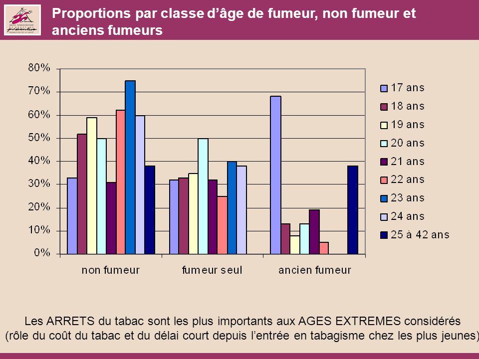 Proportions par classe dâge de fumeur, non fumeur et anciens fumeurs Les ARRETS du tabac sont les plus importants aux AGES EXTREMES considérés (rôle d
