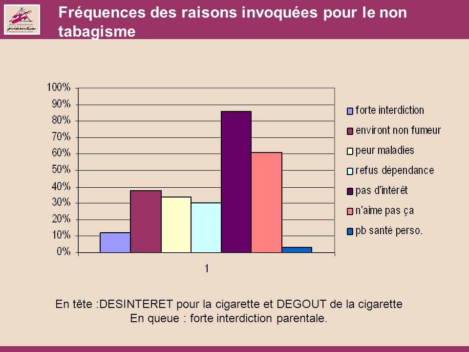 Fréquences des raisons invoquées pour le non tabagisme En tête :DESINTERET pour la cigarette et DEGOUT de la cigarette En queue : forte interdiction parentale.