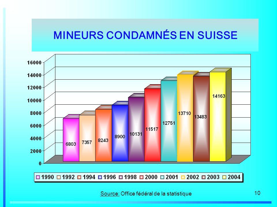 10 Source: Office fédéral de la statistique MINEURS CONDAMNÉS EN SUISSE