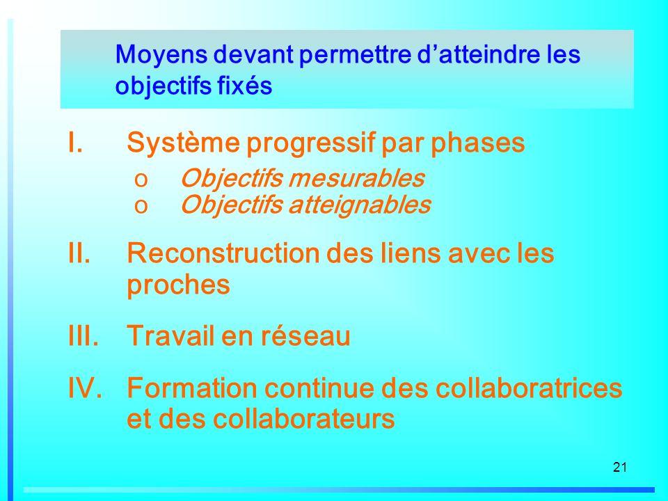 21 I.Système progressif par phases oObjectifs mesurables oObjectifs atteignables II.Reconstruction des liens avec les proches III.Travail en réseau IV