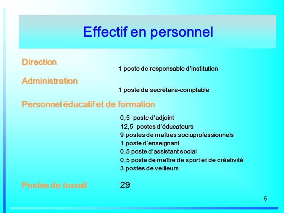 5 Effectif en personnelDirection 1 poste de responsable dinstitution Administration 1 poste de secrétaire-comptable Postes de travail 29 0,5 poste dad