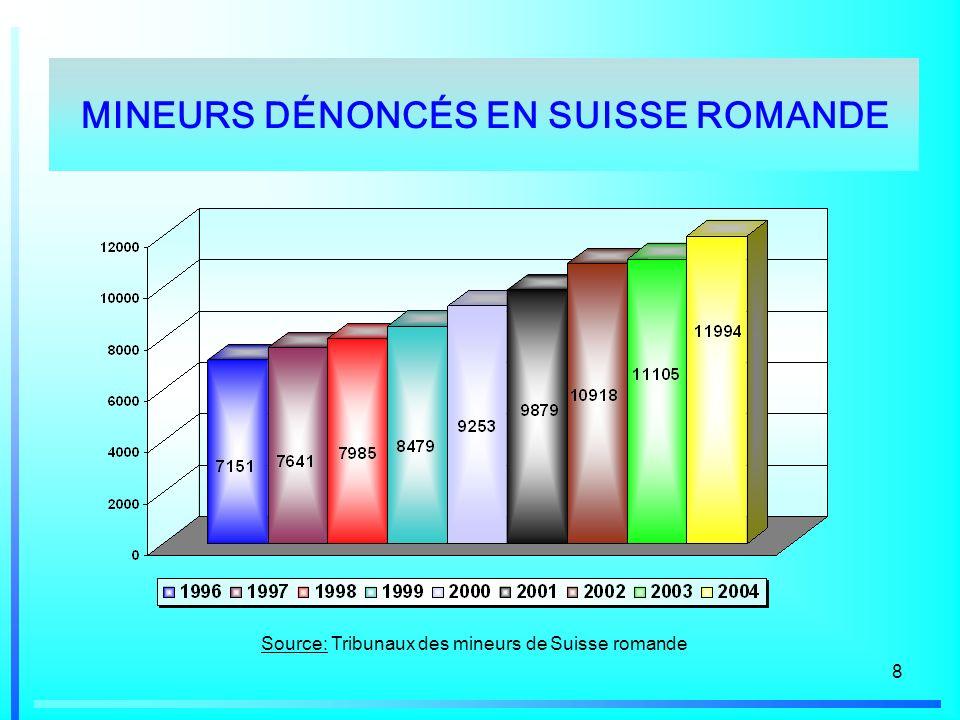 8 Source: Tribunaux des mineurs de Suisse romande MINEURS DÉNONCÉS EN SUISSE ROMANDE