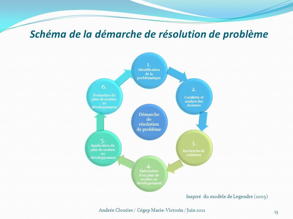 Schéma de la démarche de résolution de problème Démarche de résolution de problème 1. Identification de la problématique 6. Évaluation du plan de sout